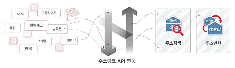 주소링크 주소 API