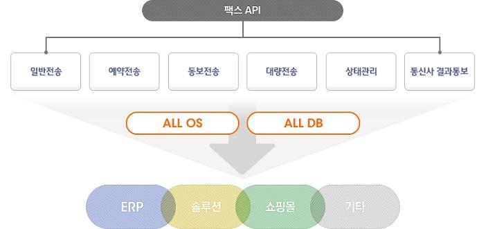 팩스 API