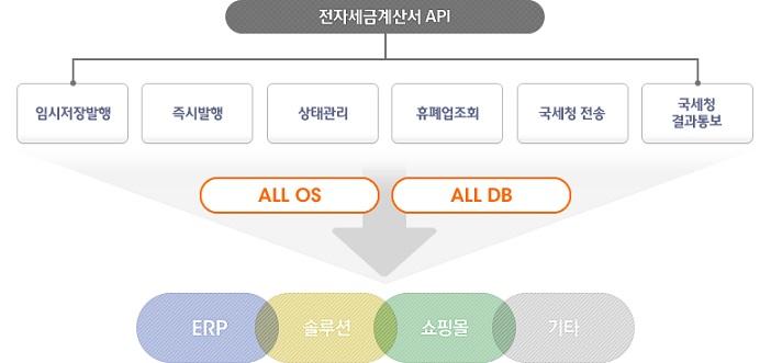 전자세금계산서 API