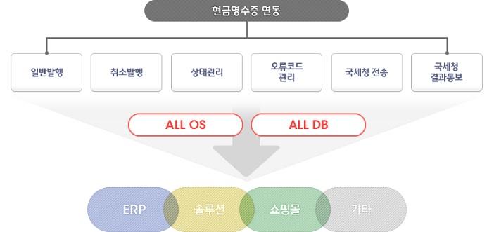 현금영수증 API