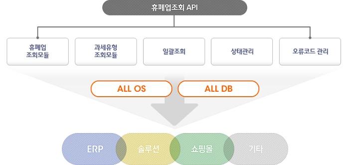 휴폐업조회 API