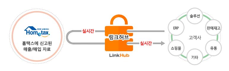 링크허브 홈택스 매출/매입 연동